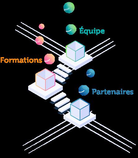 Personnalisation de vos réseaux Image
